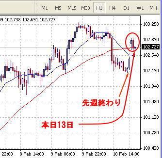 FX ユーロ/円